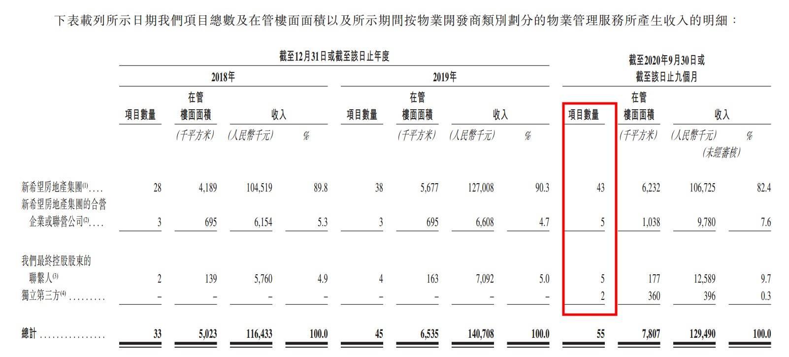 刘永好控股物业公司IPO 来自第三方项目仅2个