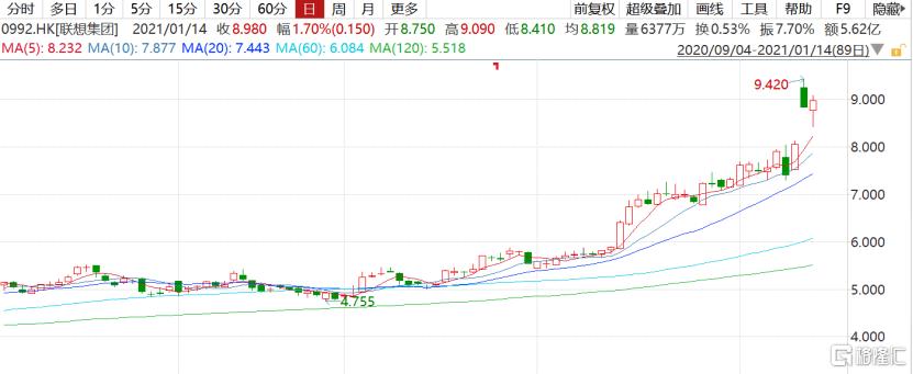 联想集团(0992.HK)科技龙头地位强化,价值重估刚开始