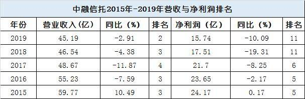 中融信托:2020年信托主营收入44.42亿 ROE下降1.99%