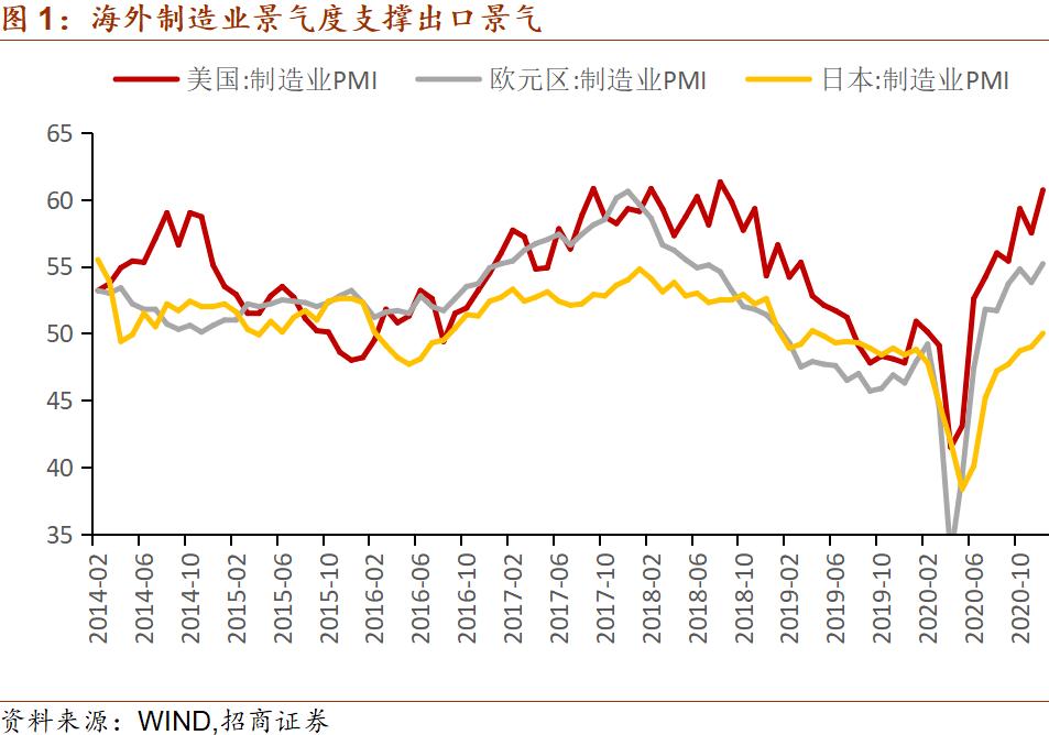 【招商宏观刘亚欣】出口保持强劲,加工贸易恢复加速——2020年12月份进出口数据点评