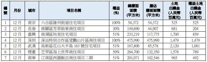 华润置地去年销售额2850亿元,完成全年目标的108%