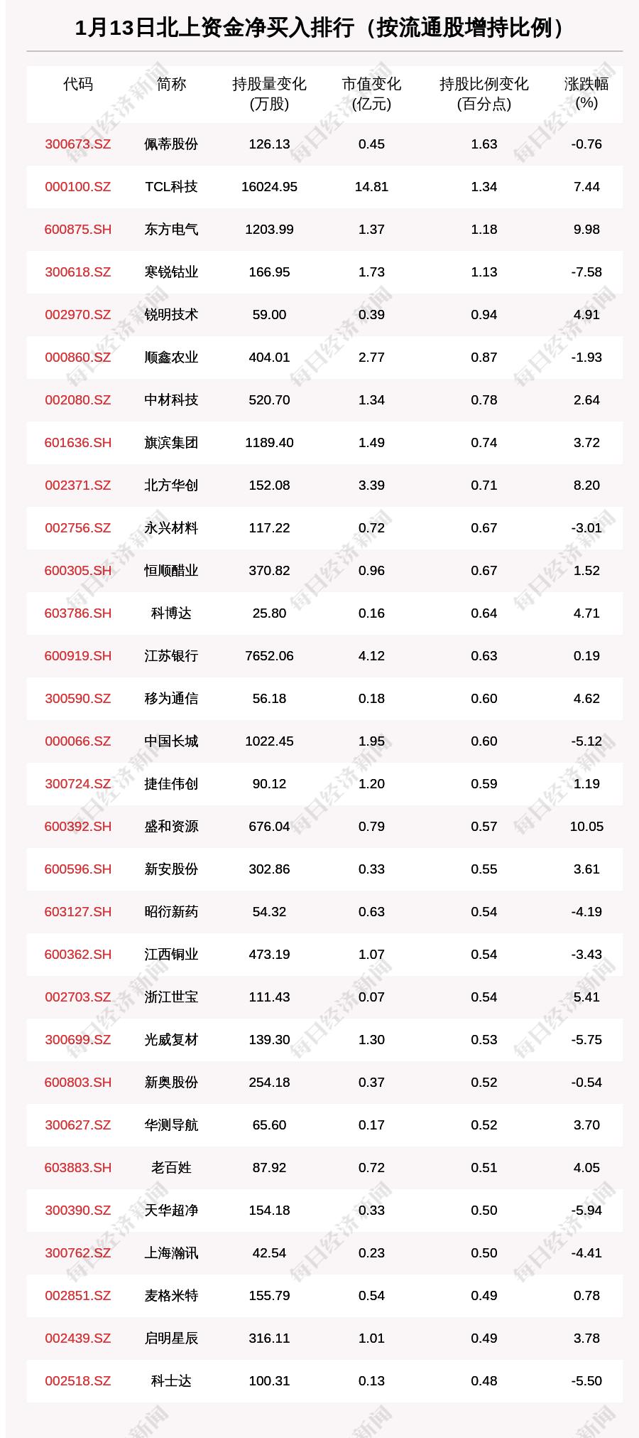 北向资金动向曝光:1月13日这30只个股被猛烈扫货(附名单)