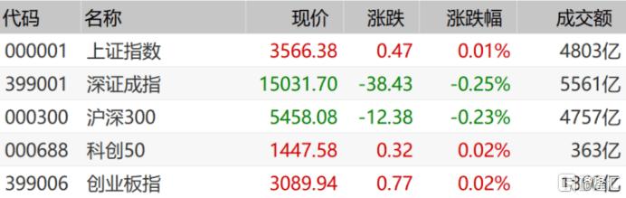 a股评价:上证指数收盘微红,白酒股继续回调