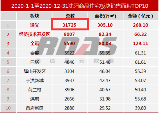 """2021沈阳刚需要的是""""物美价廉"""""""