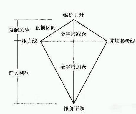 仓位是什么意思(最科学的仓位控制方法)插图(4)