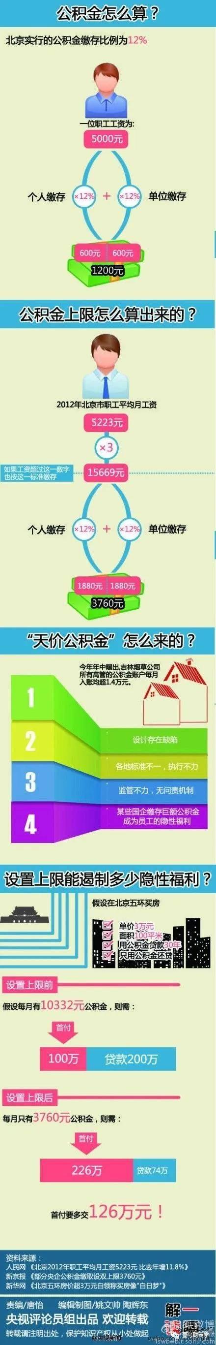 缺钱可以提取公积金吗(自己怎么提取公积金)插图(2)