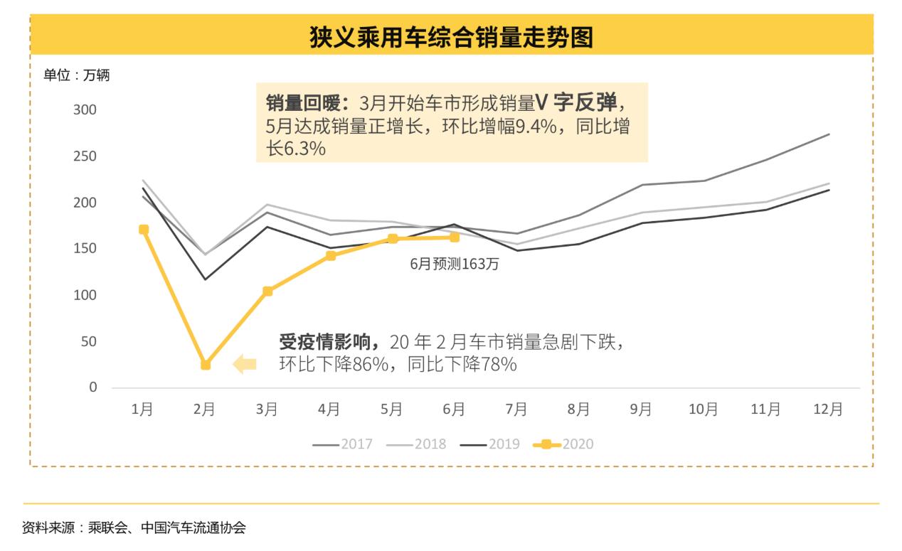 懂车帝发布2020上半年汽车市场报告: