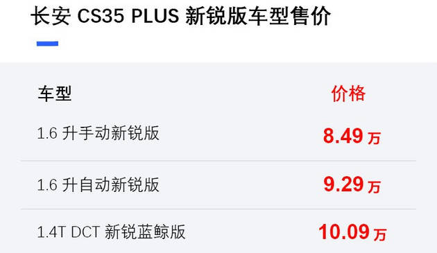 长安CS35 PLUS新锐版上市 售价8.49万起-XI全网
