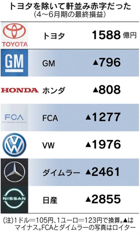 疫情下的豐田:最掙錢車企的紅與黑
