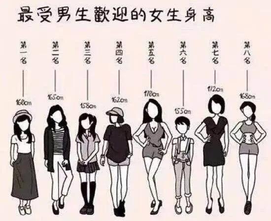 020最受欢迎的女生身高排行榜