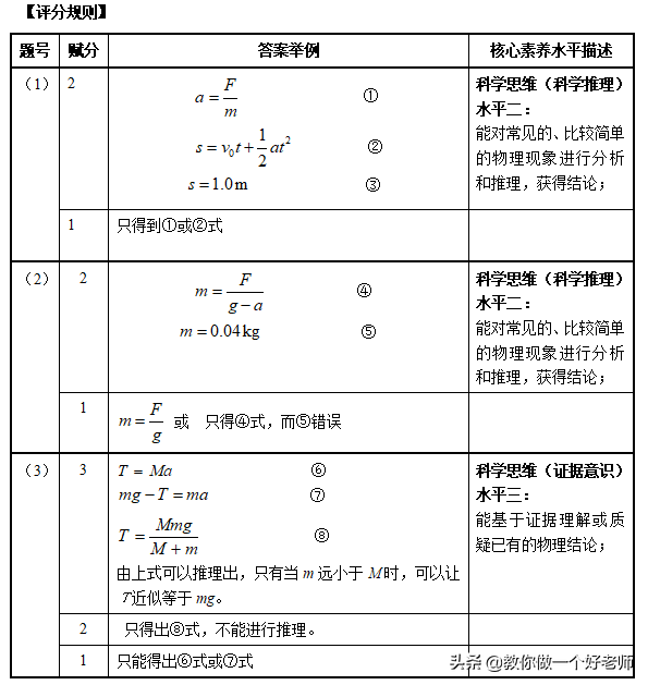 物理学科核心素养(高中物理学科核心素养)