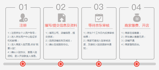 京东店群最详细入驻新店铺图文流程分享