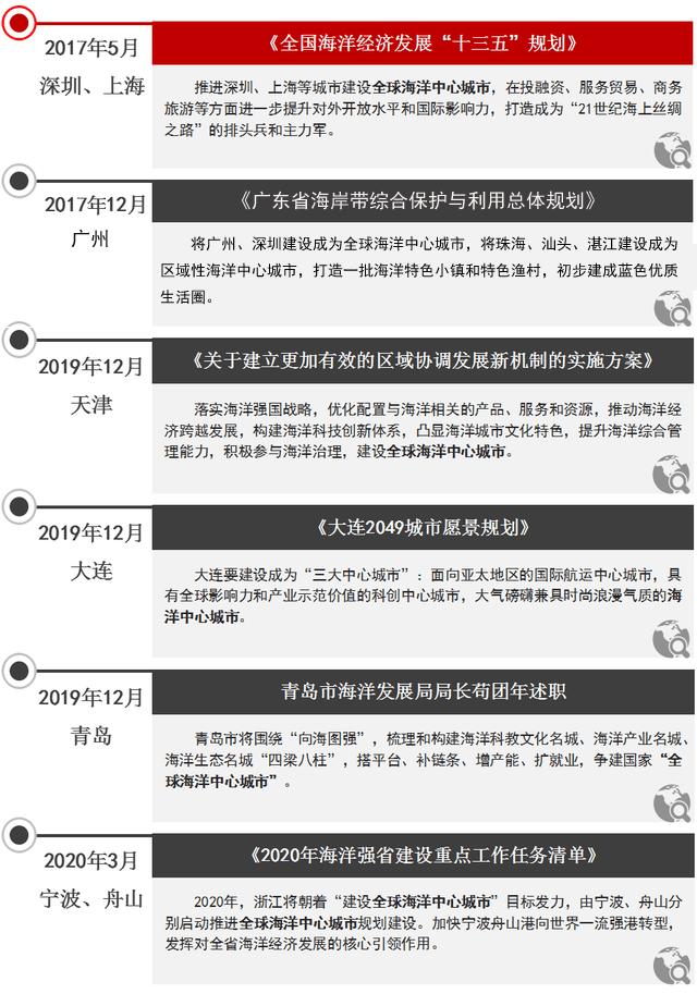 """除了上海,""""深广津青""""谁能跻身全球海洋中心城市插图(1)"""
