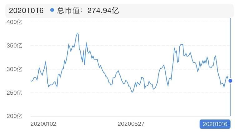 市值月盘点 | 8家经销商9月市值蒸发109亿元