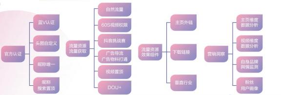 新媒体运营(1):如何做好抖音运营?6条攻略7个要点 网络快讯 第2张