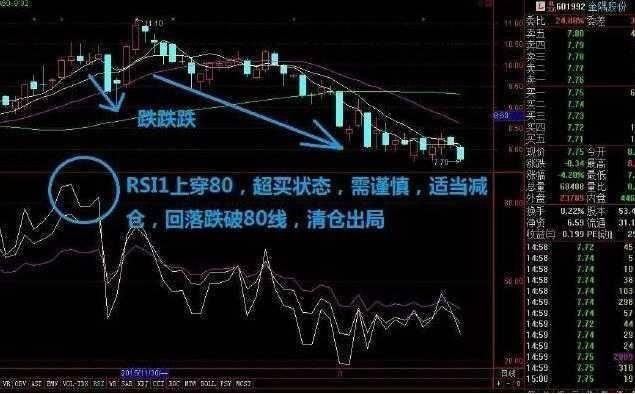 rsi指标详解图解(rsi参数的最佳设置)