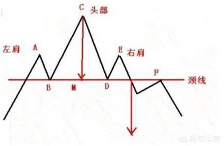 头肩顶k线形态图解(头肩顶是什么意思)