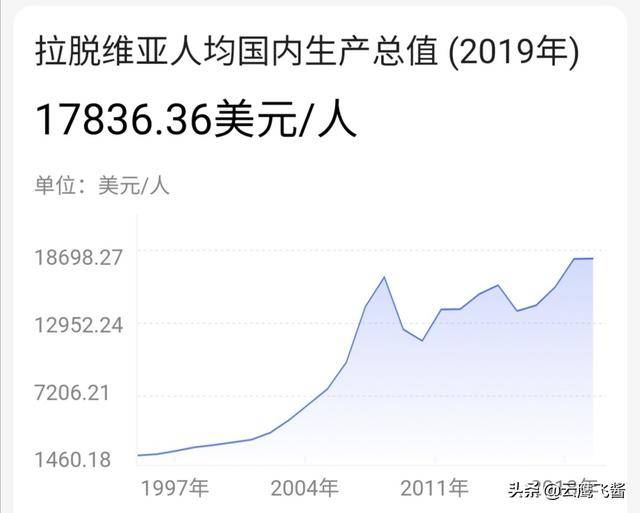 中国达到发达国家水平的城市(达到发达国家的省份)