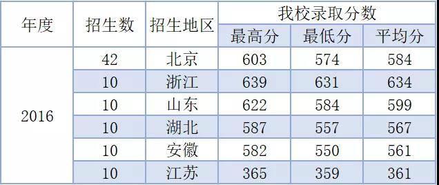 协和医学院录取分数线(协和医学院为何不是985)