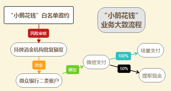 小鹅花钱无法进行提现交易,为什么小鹅花钱提现失败插图(2)