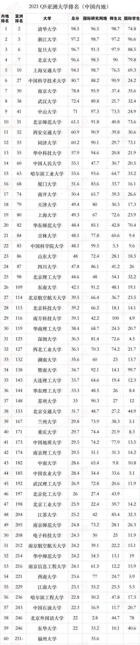 """""""168体育"""" 我国高校最新排名 前十名重新""""洗牌""""(图1)"""