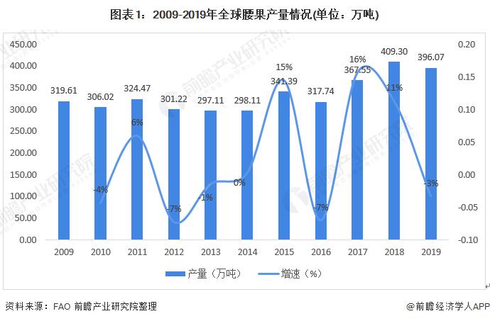 2020年全球腰果产业发展现状与区域分布情况 主要分布在科特迪瓦、印度和越南