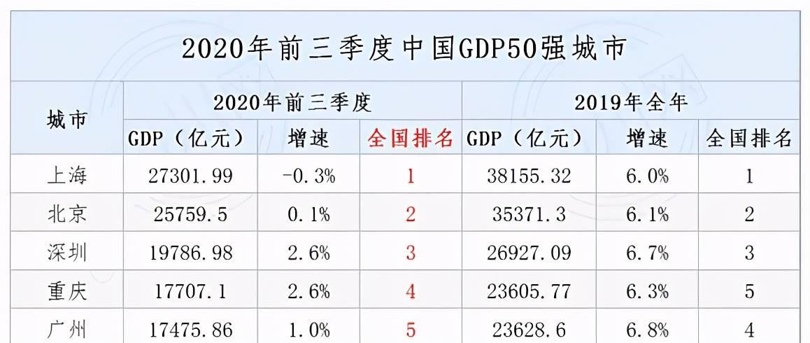 2020年重庆前3季度GDP排行:九龙坡力压渝中,永川超过万州
