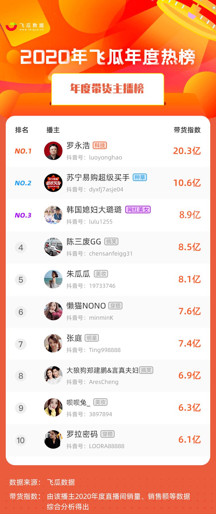 """月第2周小红书、抖音、B站、淘宝KOL排行榜"""""""
