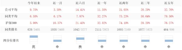 重阳价值3号B期2020年收益不靓 重仓港股受二次冲击