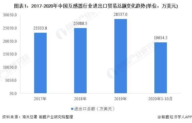2020年中国互感器行业进出口贸易分析 低容量互感器产品进出口占比较大
