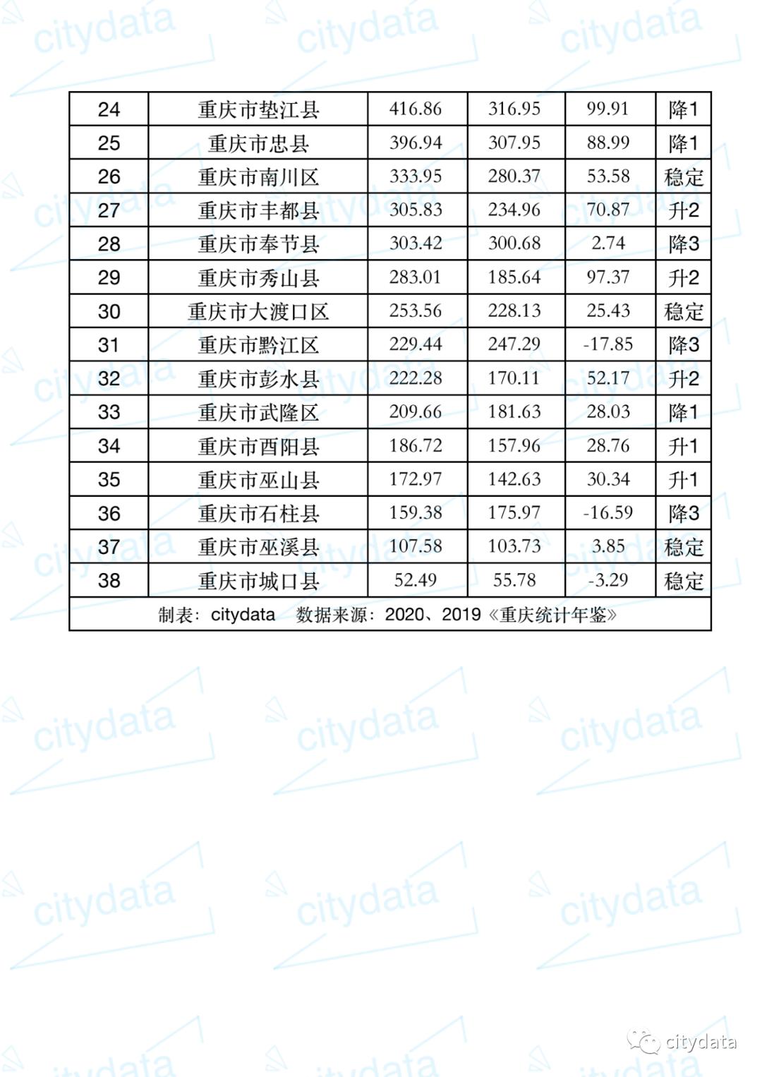 2019各县gdp_2019年度贵州省县市区人均GDP排名仁怀市超20万元居第一