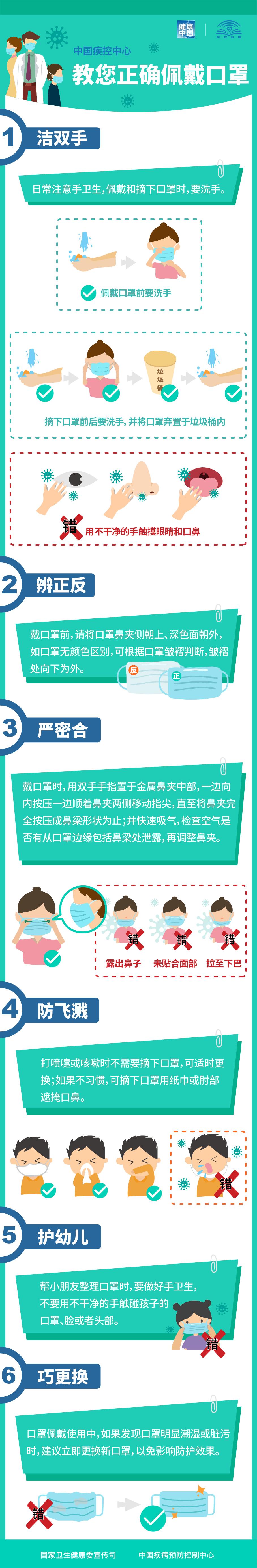 中國中心教您正確佩戴口罩