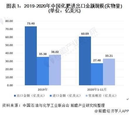 2021年中国化肥行业进出口现状及发展趋势分析 进口严格受限而出口政策宽松