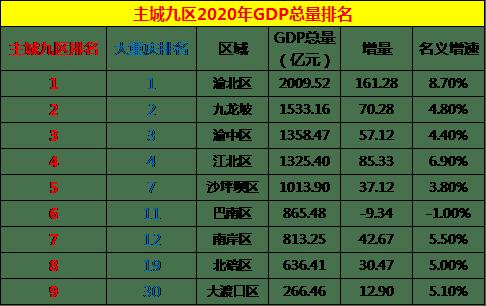 2020高密人均GDP_七普后,对比下大陆一二线城市和台湾的人均GDP