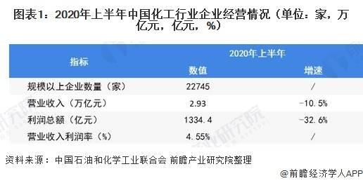 2021年中国化工物流行业市场现状及竞争格局分析 行业企业集中度逐渐提高