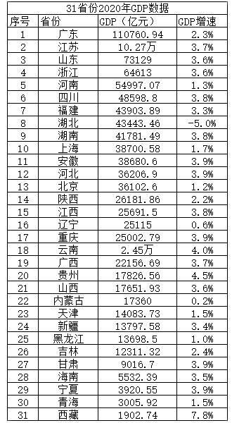 2021年山东省gdp_山东省地图