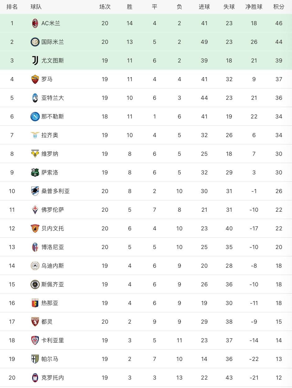意甲联赛第20轮先战3场,AC米兰客场2-1打败博