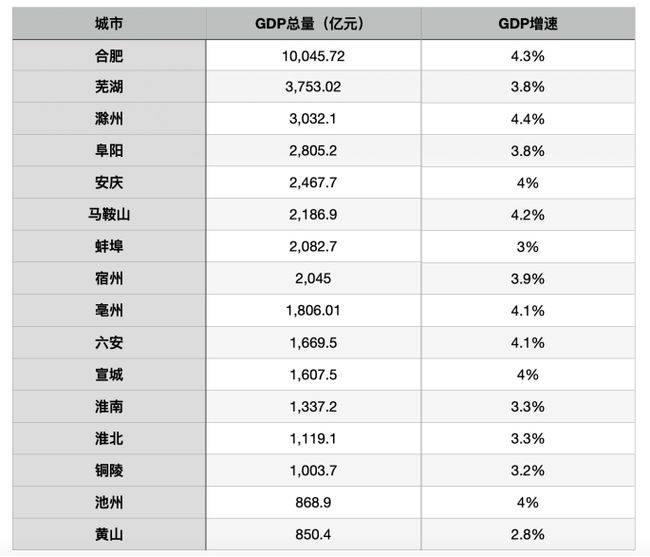 滁州gdp对比芜湖_安徽合肥加滁州的GDP,拿到江苏会有怎样的排名