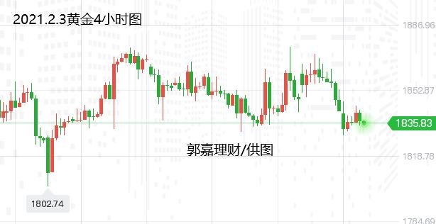 郭嘉理财:2.3小非农出击,黄金原油操作建议及市场分析