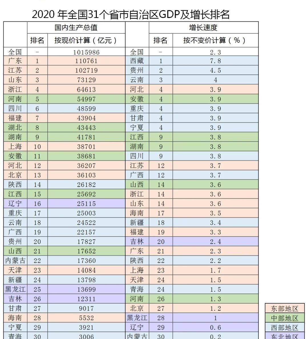 广东 的经济总量排名第几_广东各市退休金排名