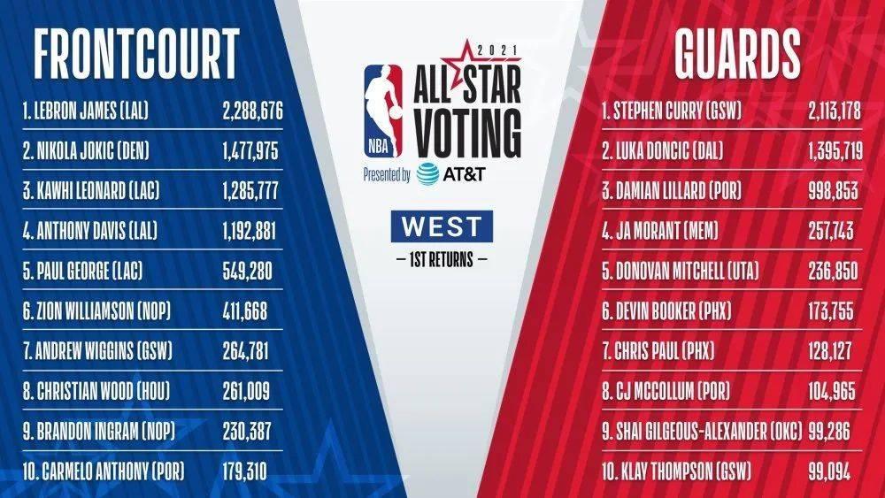 NBA猛拉收视率!詹姆斯+库里或首次联手:阿克伦代表队!