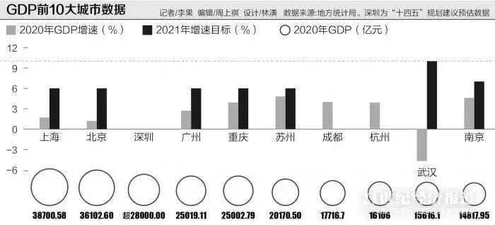 2020年上海gdp_2020年中国gdp