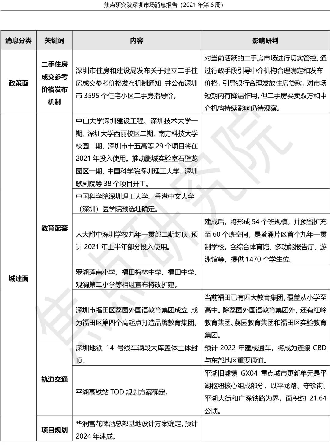 深圳新出售1252套住宅,行政手段将干预二手房交易价格