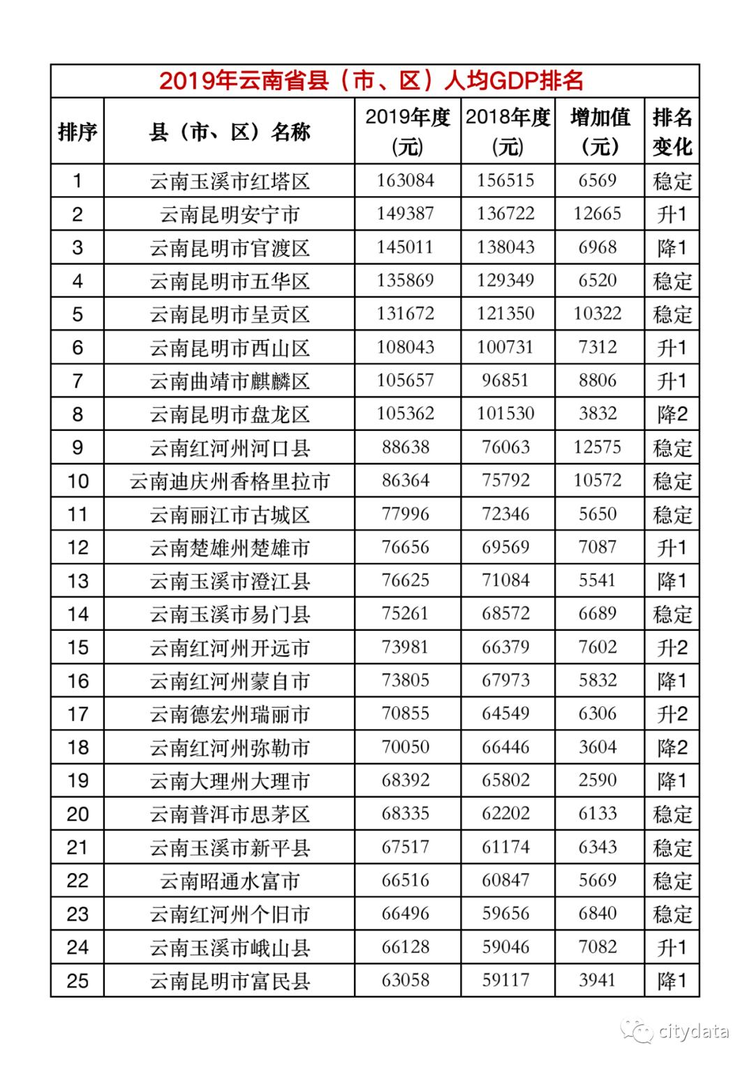 各省市gdp排名2019年_2020年湖南省各市州GDP排行榜:省会长沙市以绝对优势排名第一