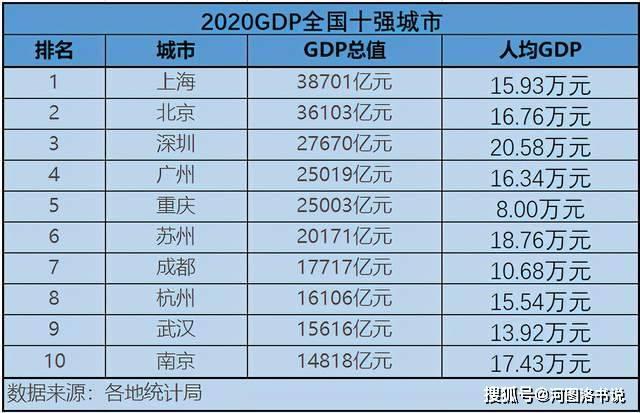 上海2020年gdp总值_中国发布丨2020年国内生产总值破百万亿元 人均GDP达72447元(3)
