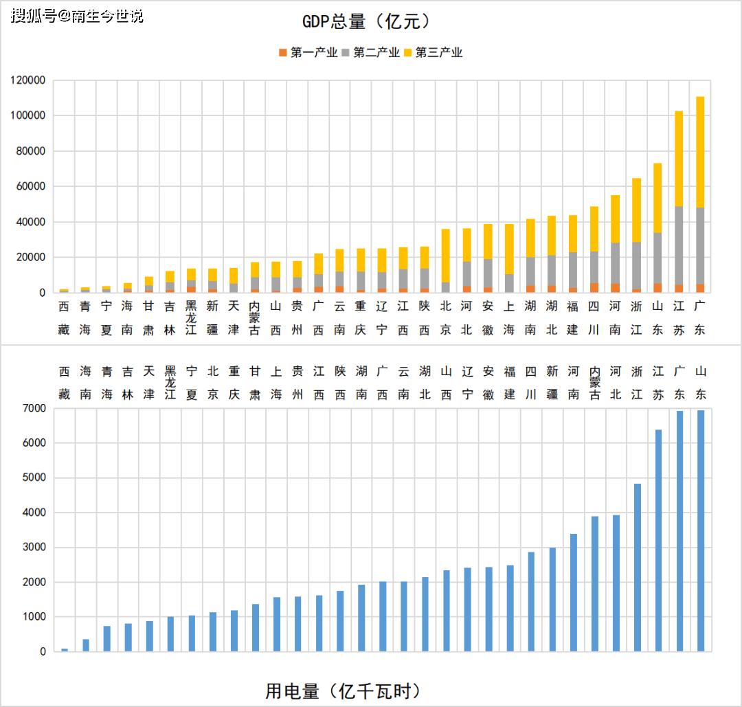 美日单位GDP耗电量_一季度单位GDP耗电量 宁夏最高,北京最节能,那粤苏等省份呢