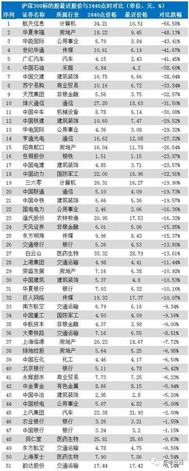 在家网上兼职投资有这几种方法,沪深300更大更强:两年间茅台市值增长超2.5万亿 钢铁茅市值大涨40倍!