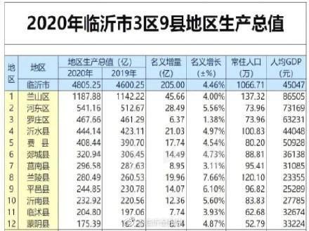2020年临沂gdp_2020年临沂学区