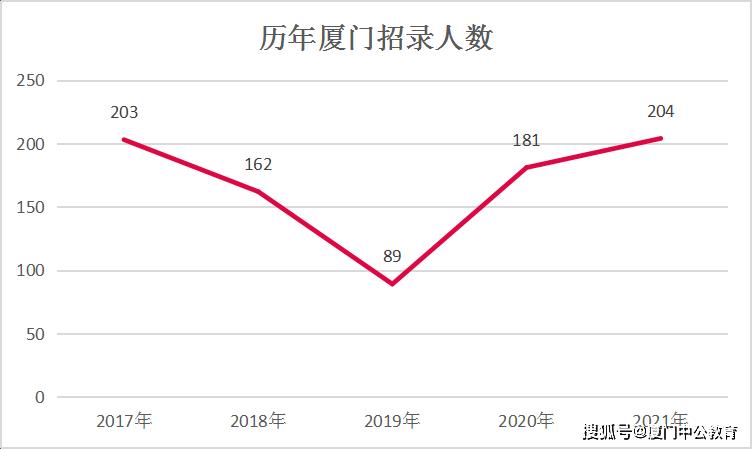 2021厦门公务员考试职位全分析 福建省考职位表(完整版)图2