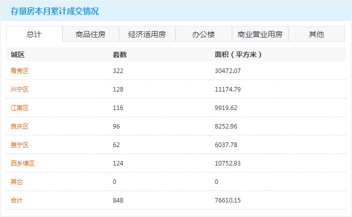 2月20日南宁房地产商品房成交量295套 商品住房累计可售78153套